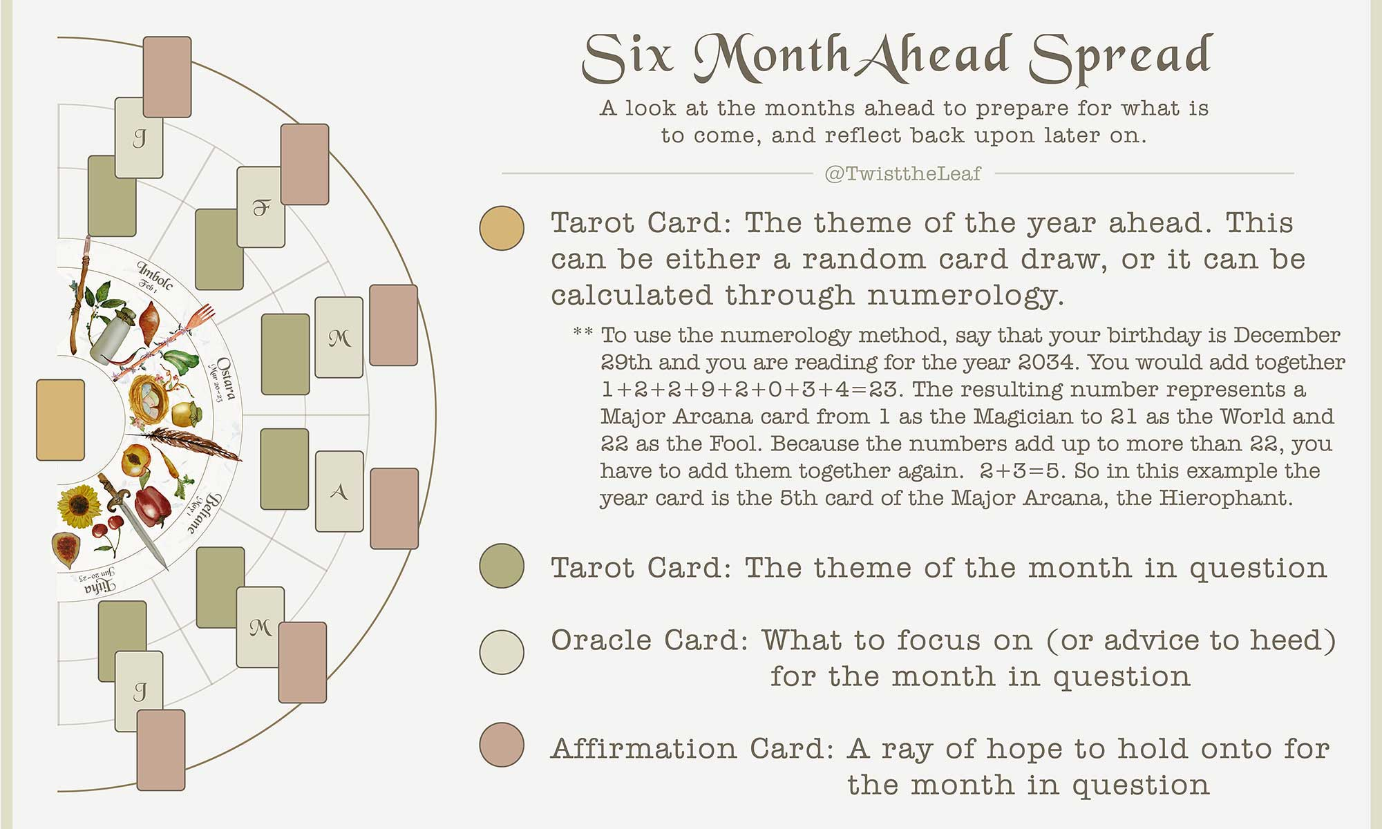 Six Month Ahead Spread for Divination - Part 1 - January through June