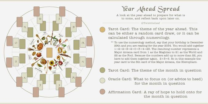 Year Ahead Spread for Divination