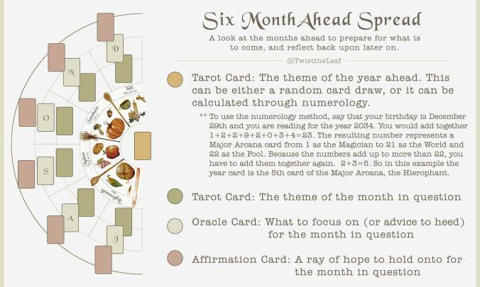 Six Month Ahead Spread for Divination - Part 2 - July through December